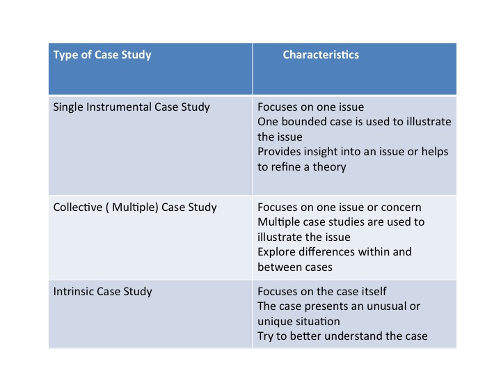 different types of case study research Different types of case study 05 dec 2017 what is the case study research method as a rule.